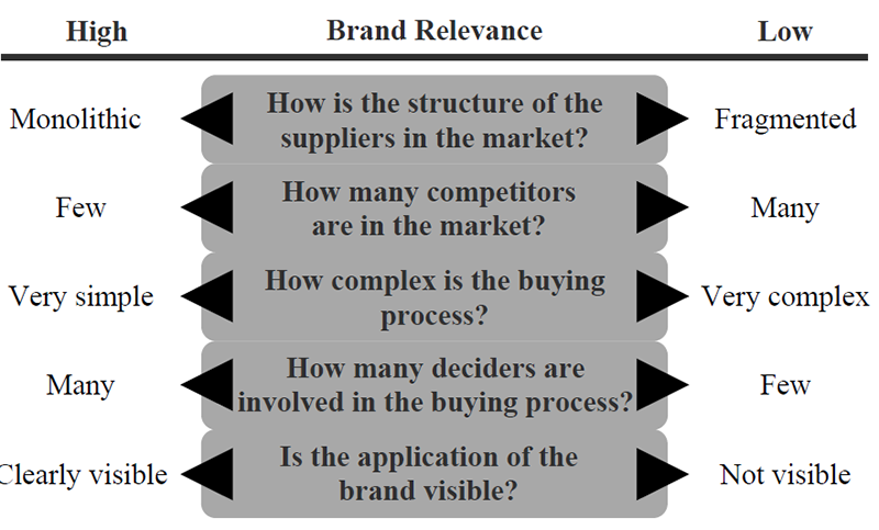 Brand Relevance according to context factors at www.adriandobre.com