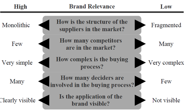 Brand Relevance according to context factors at www.adriandobre.com